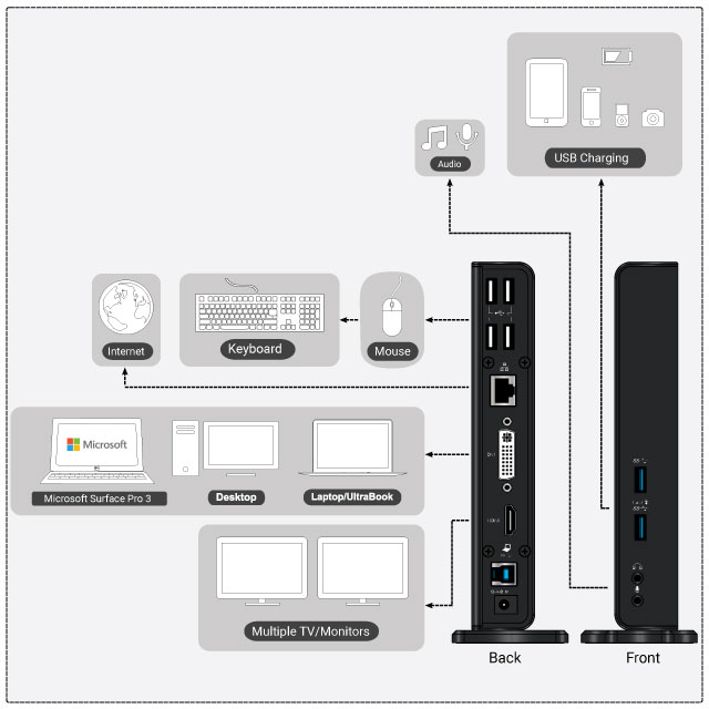 USB3DHDS Connection Guide